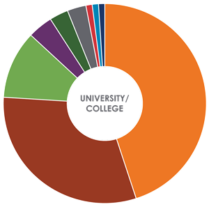 University/College Power Consumption Donut Chart