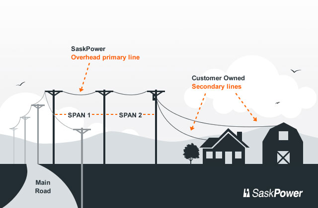 saskpower hook up cost