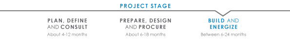 Transmission project timeline build stage